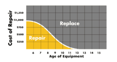 Chart showing age and repair cost factors determining whether you should repair or replace a furnace