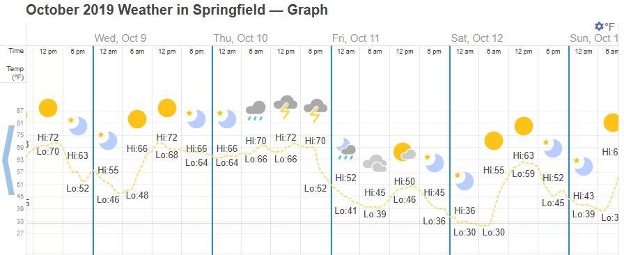Graph from timeanddate.com showing the temperatures in Springfield in October 2019