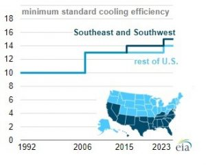 EIA chart showing change in SEER rating minimums in the United States over the years